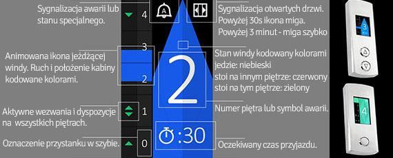 opis informacji prezentowanej na wyświetlaczach LCD